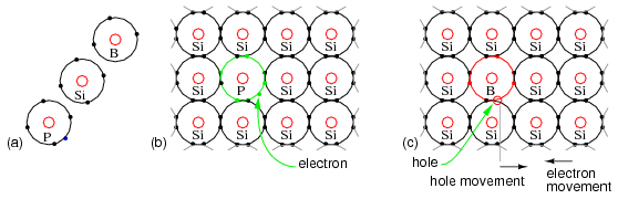 what is the net charge of a silicon atom if it gains three valence electrons Of the atom and that orbit the nucleus protons neutrons nucleus electrons   three of the most commonly used semiconductor materials are silicon (si)   silicon atom +6  if an atom loses one valence electron, then the net charge on  the.